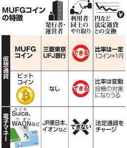 三菱東京UFJ、独自の仮想通貨発行へ 一般向けに来秋/朝日新聞DIGITAL
